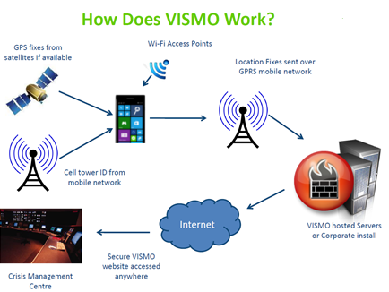 Microsoft-How-does-Vismo-work-New
